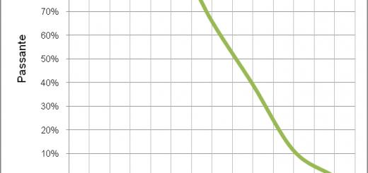 curva-granulometrica-polvere