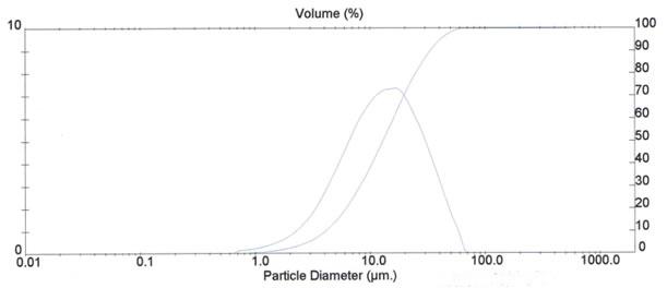 curva granulometrica talco